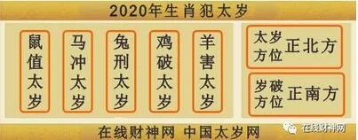 2020年是哪一位太岁大将军值年?2020年太岁方位在哪里?怎么化解2020年犯太岁?